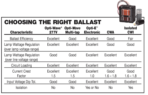 America Standard Ballast Technical parameter