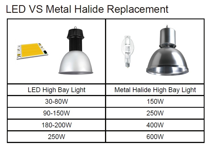 metal halide high bay VS LED high bay lighting