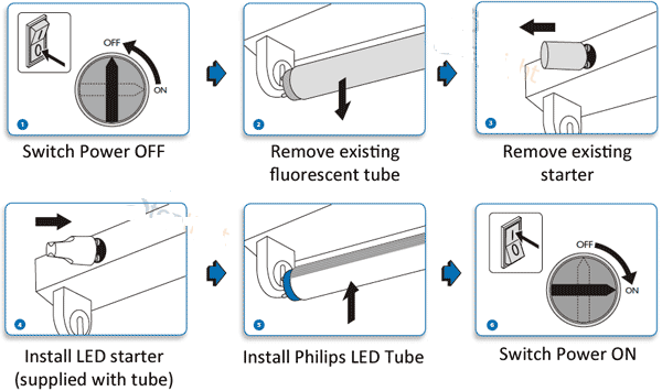 how to change fluorescent lamp ballast lighting fixtures fluorescent lights ballast james lamp socket
